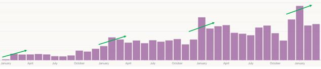 growth of website with seasonality