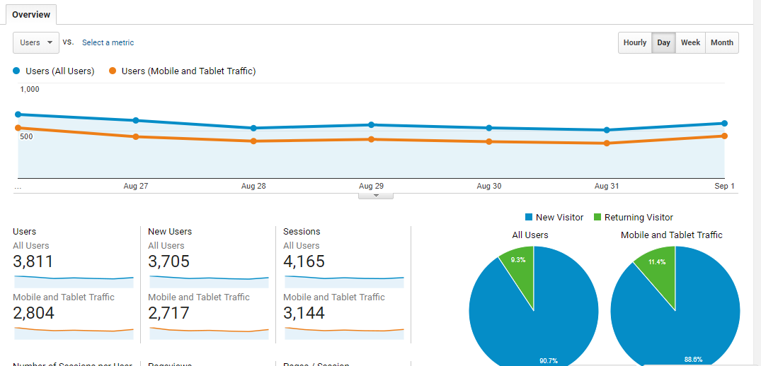 Snapshot from Google Analytics